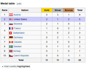 World Ski championship 2015 medal table