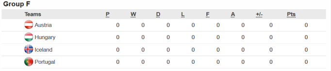 Austria top of group F